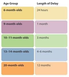 Hình 7.6Những thay đổi liên quan tới độ tuổi và thời gian ghi nhớ (Nguồn: Bauer)