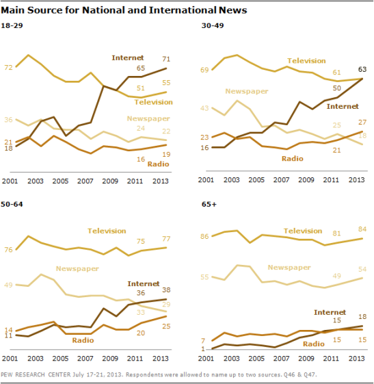 (Nguồn: Pew Research Center )