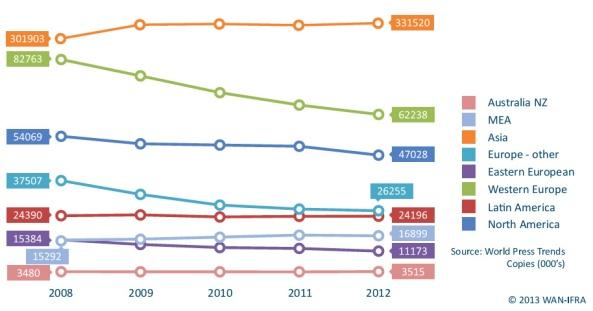Biểu đồ cho thấy lượng phát hành báo in ở thị trường quốc tế nhìn chung đang suy giảm, đặc biệt ở Bắc Mĩ và Tây Âu (Nguồn: WAN-IFRA)
